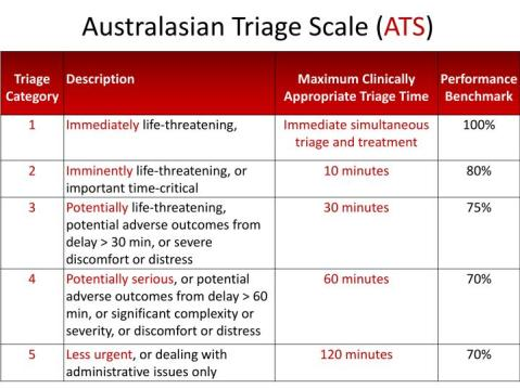 australasian-triage-scale