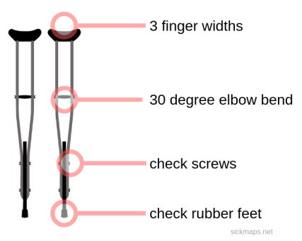 crutchfit